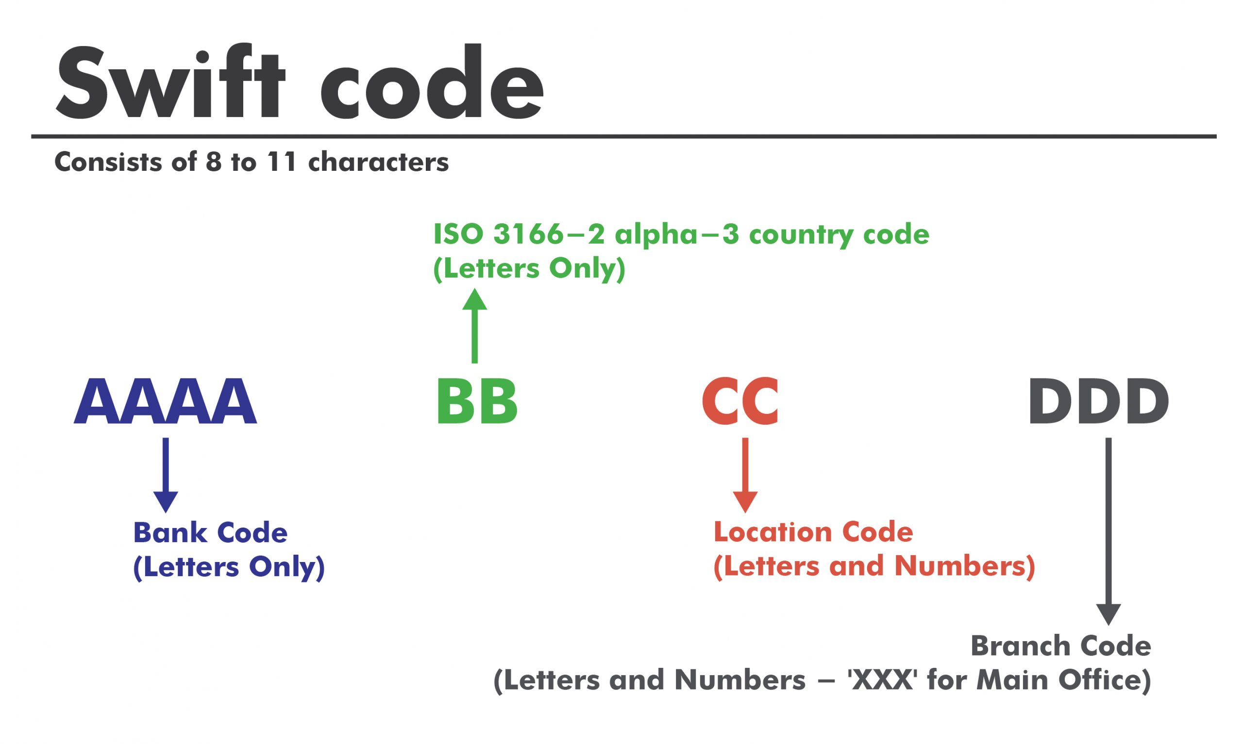 international bank swift code list